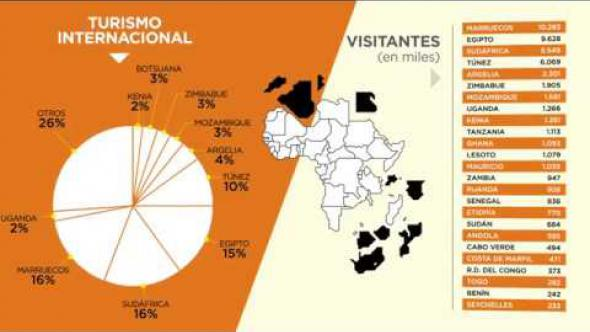 El auge del turismo en África / África Crece